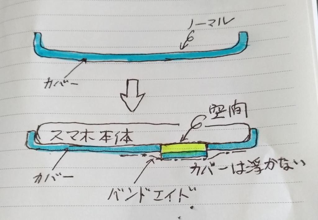 f:id:sankairenzoku10cm:20180704212500j:plain