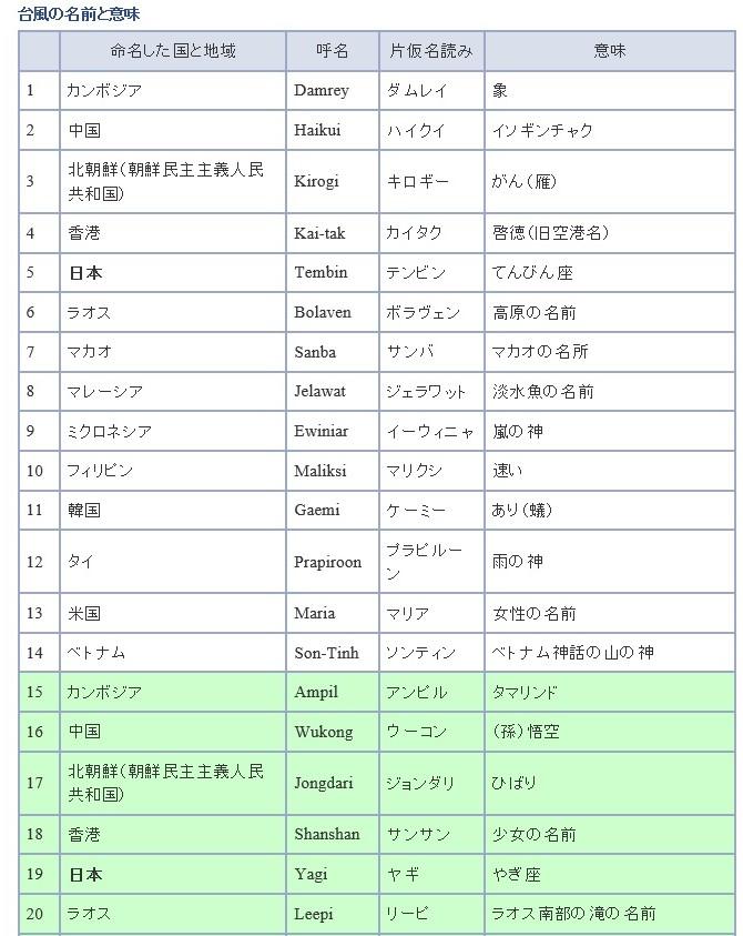 f:id:sankairenzoku10cm:20180705204223j:plain