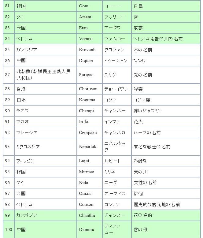 f:id:sankairenzoku10cm:20180705204408j:plain