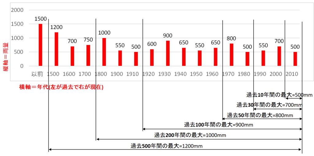 f:id:sankairenzoku10cm:20180709210931p:plain