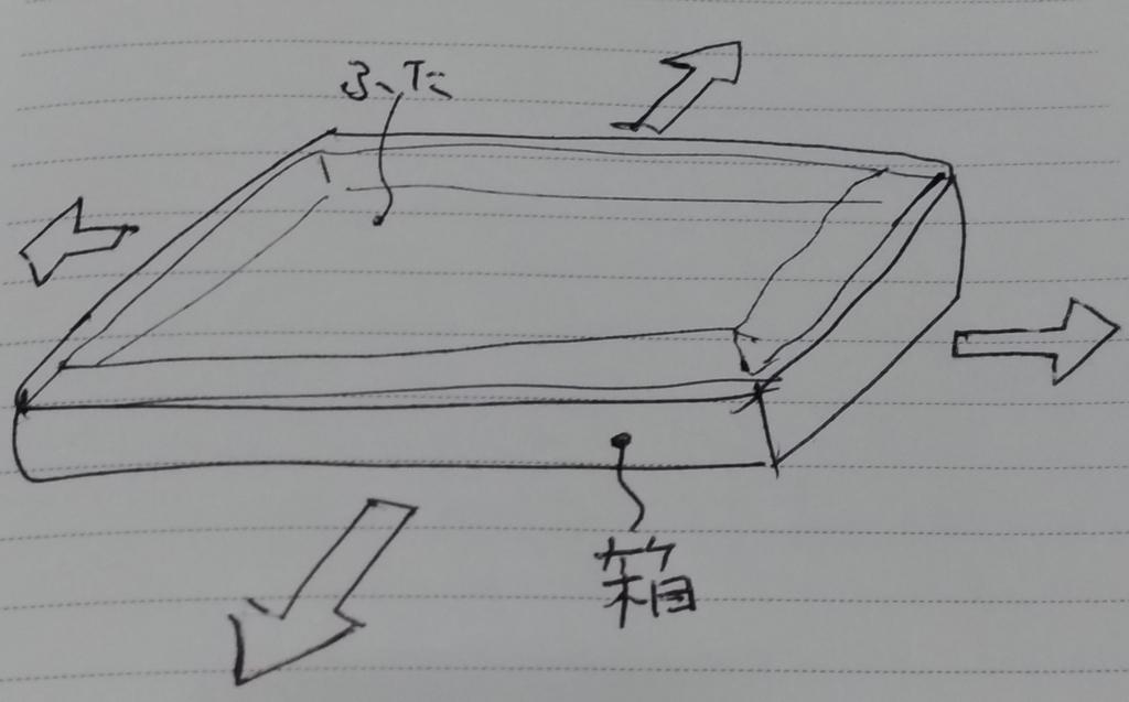 f:id:sankairenzoku10cm:20180803223410j:plain