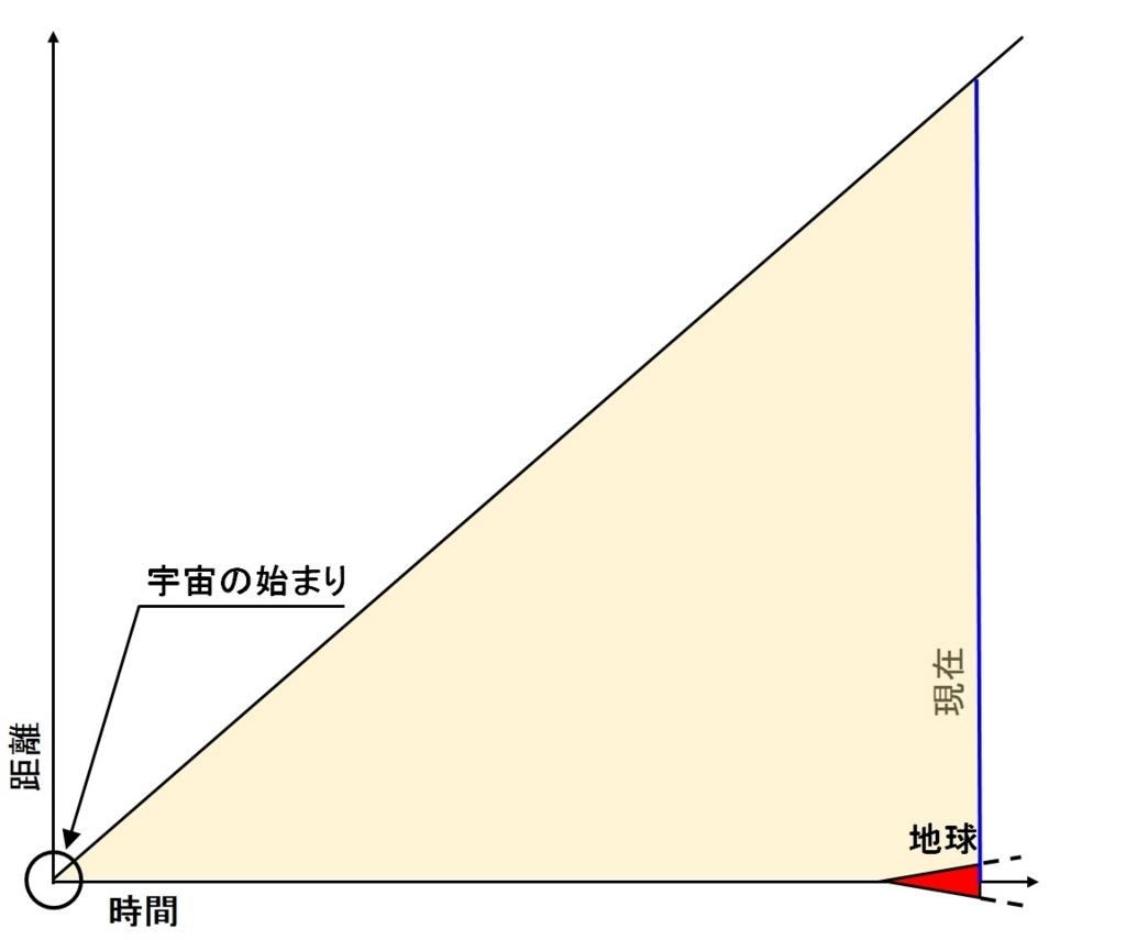 f:id:sankairenzoku10cm:20180813151129j:plain