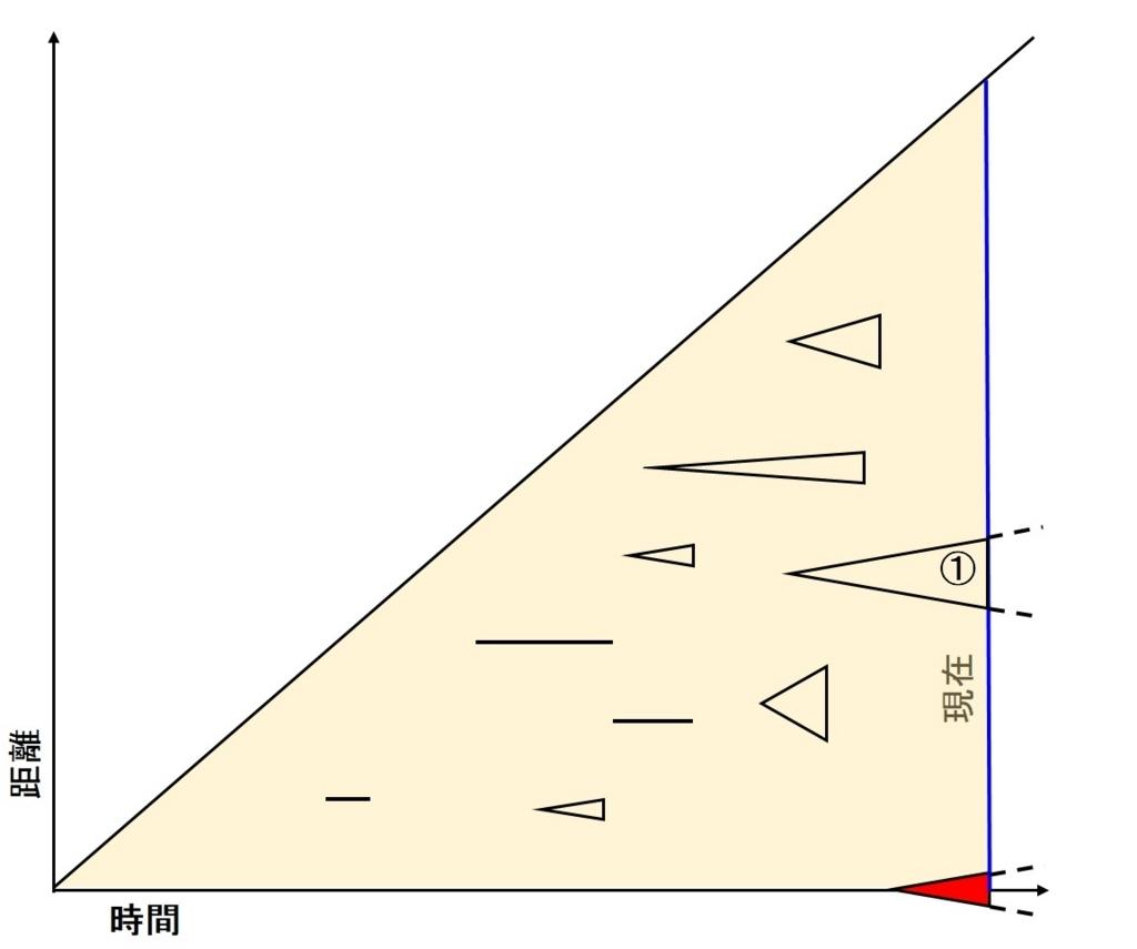 f:id:sankairenzoku10cm:20180813151230j:plain