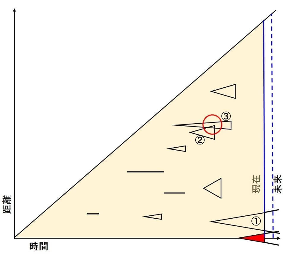 f:id:sankairenzoku10cm:20180813151241j:plain