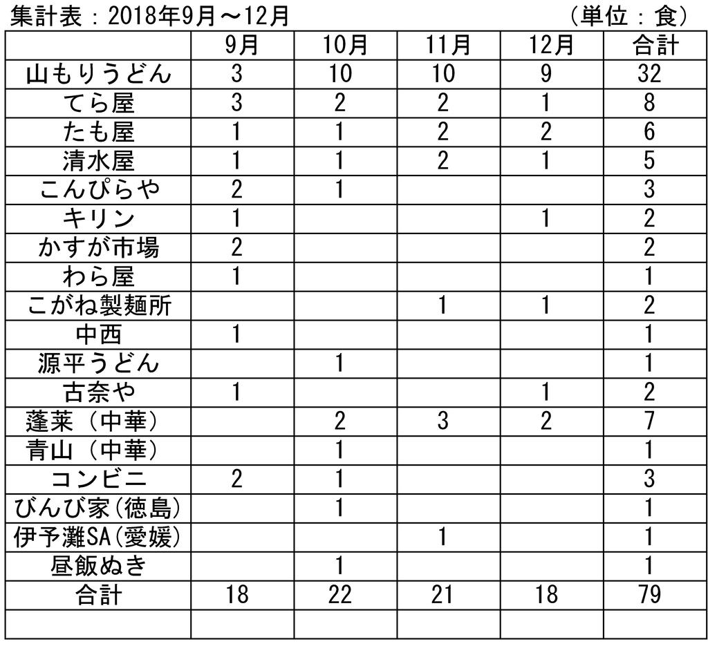 f:id:sankairenzoku10cm:20181227211438j:plain