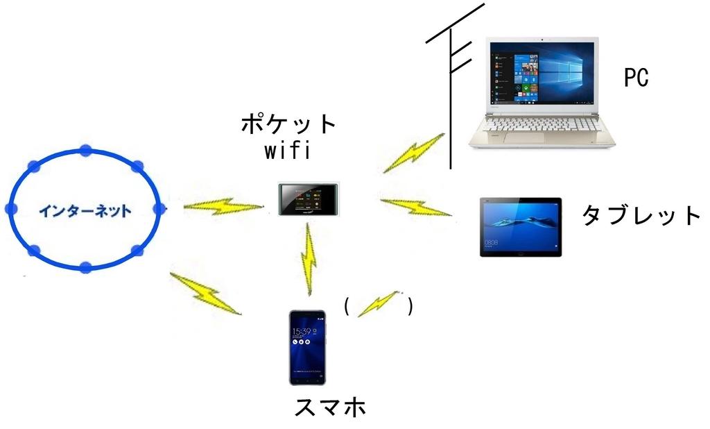 f:id:sankairenzoku10cm:20190117151810j:plain