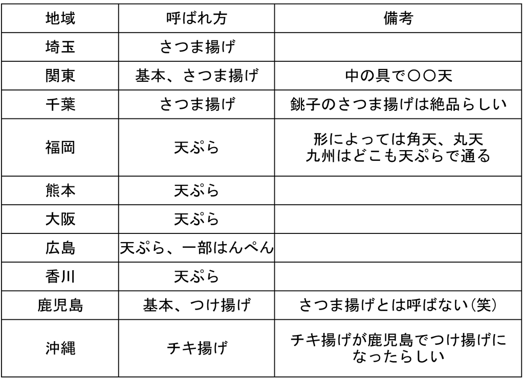 f:id:sankairenzoku10cm:20190211131840j:plain