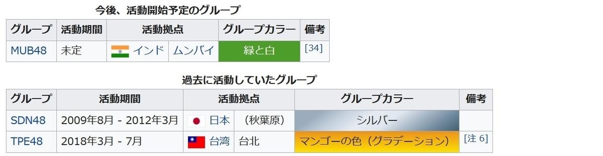 f:id:sankairenzoku10cm:20191231230522j:plain