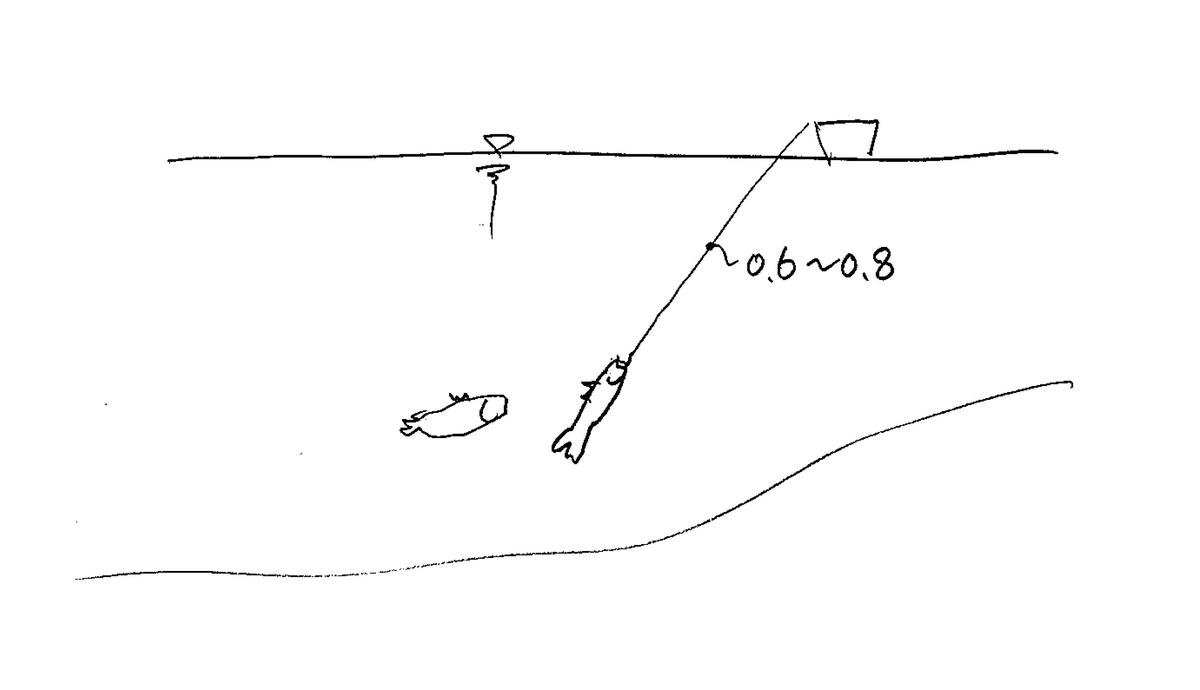 f:id:sankairenzoku10cm:20200130165029j:plain