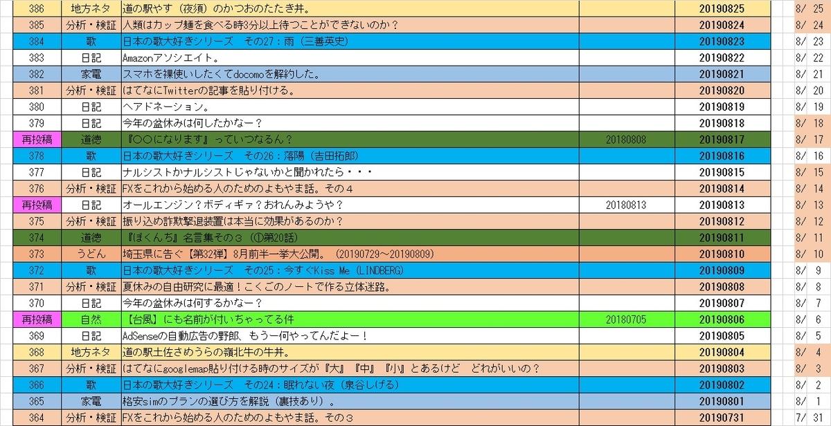 f:id:sankairenzoku10cm:20200804105753j:plain