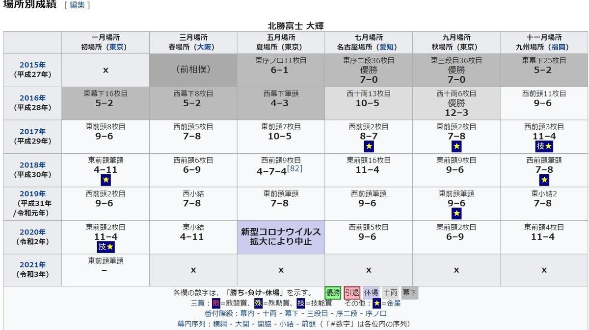 f:id:sankairenzoku10cm:20201227105608j:plain