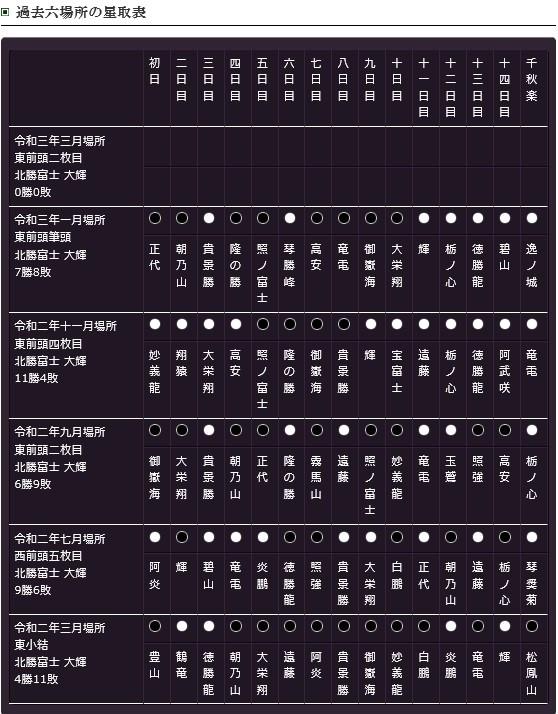 f:id:sankairenzoku10cm:20210302150635j:plain