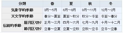 f:id:sankairenzoku10cm:20210601113427j:plain