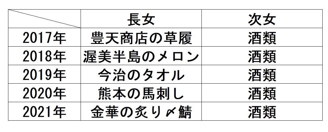 f:id:sankairenzoku10cm:20210621220520j:plain
