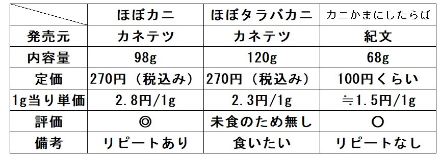 f:id:sankairenzoku10cm:20211007105727j:plain