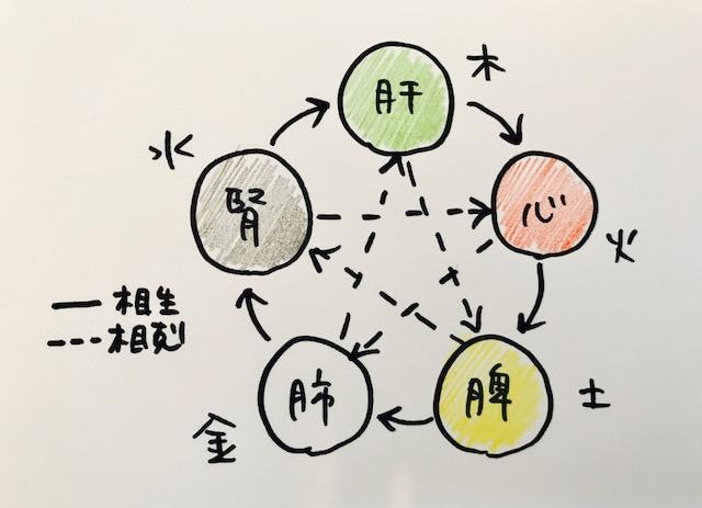 f:id:sanmei-eiko:20170701123354p:plain
