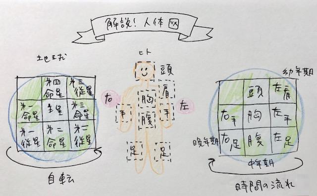 f:id:sanmei-eiko:20170805080310p:plain
