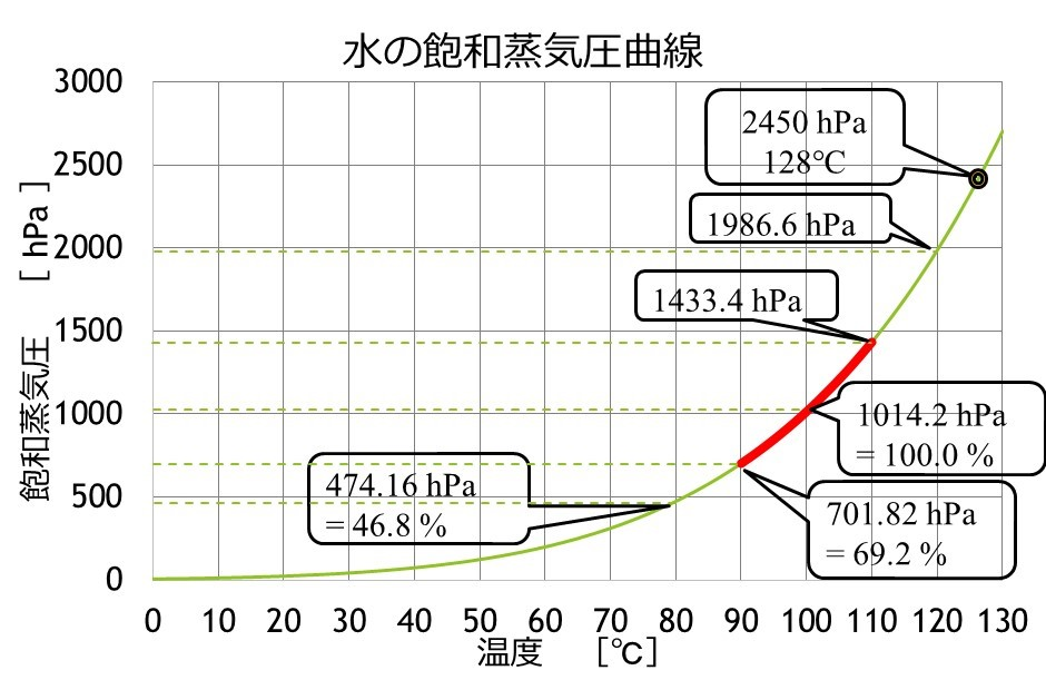 飽和蒸気圧曲線