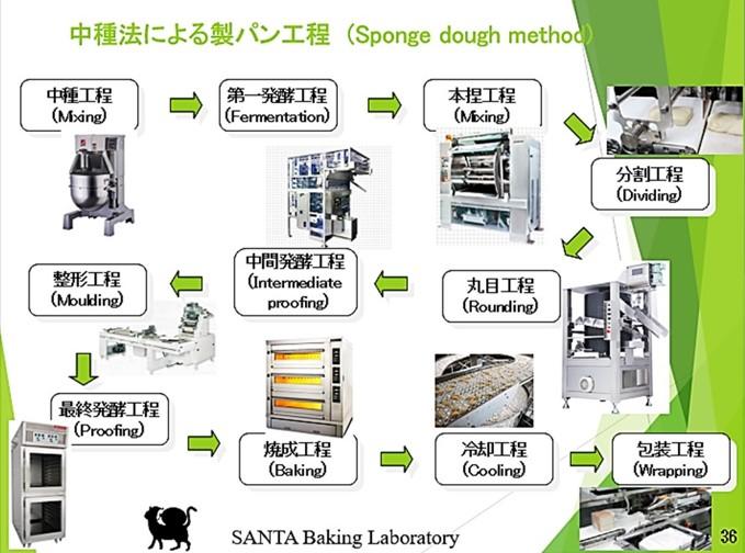 日本パン技術研究所