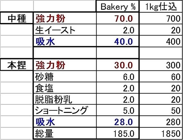 食パン配合
