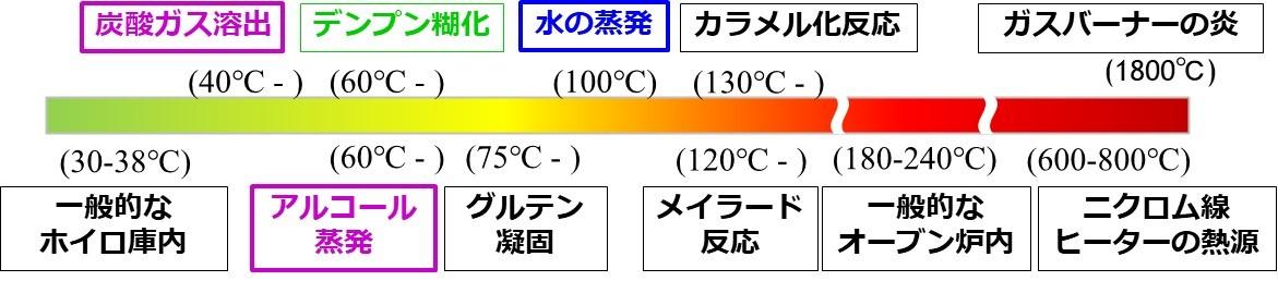 パン生地 温度