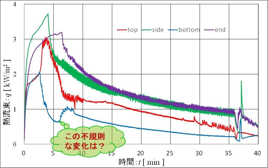 食パン焼成 熱流束グラフ