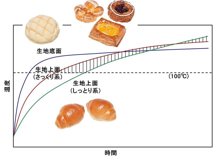 菓子パン焼成