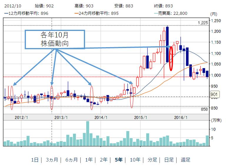 三洋堂ホールディングス(3058)の株価推移(5年分)
