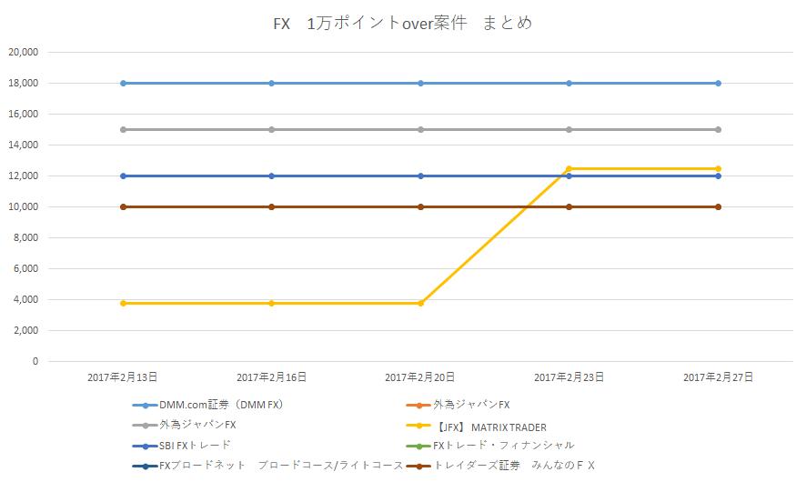 ハピタス_FX案件獲得ポイント数推移2017年2月月27日版