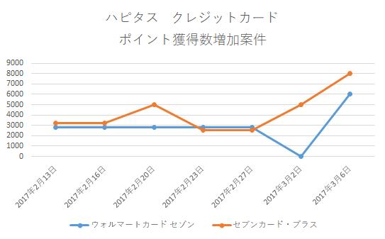 """""""ハピタス_クレジットカード_ポイント増加案件_2017年3月6日"""