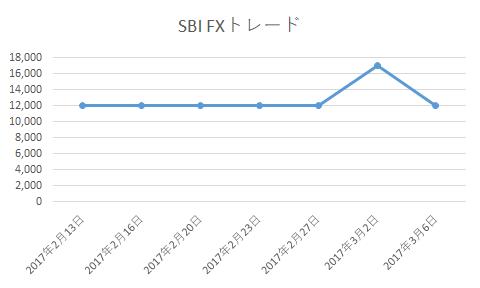 SBI FXトレード_ハピタス獲得ポイント獲得ポイント数推移_2017年3月6日