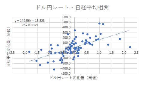 ドル円レートと日経平均株価_相関図