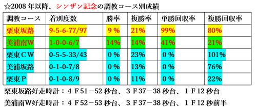 f:id:sanzo2004321:20200110183605p:plain