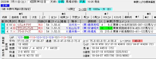 2020年安達昭夫厩舎のレーシングプロファイル[競馬道OnLine編] - 辻 ...