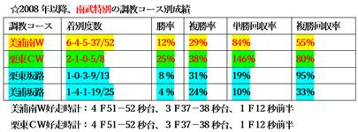 f:id:sanzo2004321:20201120124436p:plain
