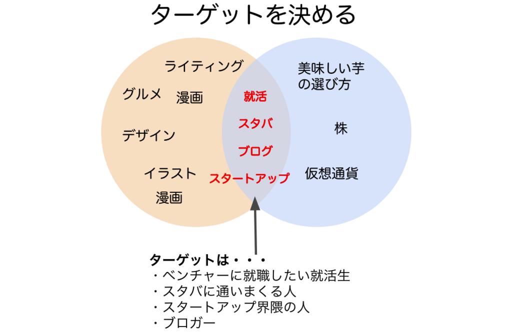 f:id:saorishinoda1214:20171224045506p:plain