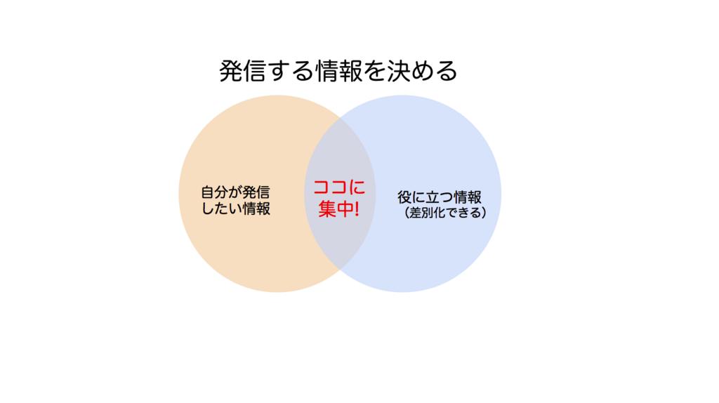 f:id:saorishinoda1214:20180311203101p:plain