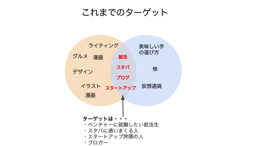 f:id:saorishinoda1214:20180311203243p:plain