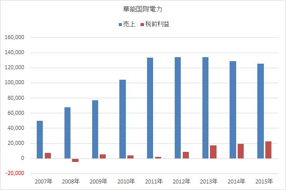 0902(香港) 華能国際電力 - 投資日記
