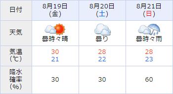 札幌記念,天気