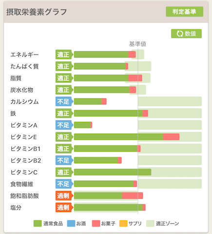 栄養素グラフ