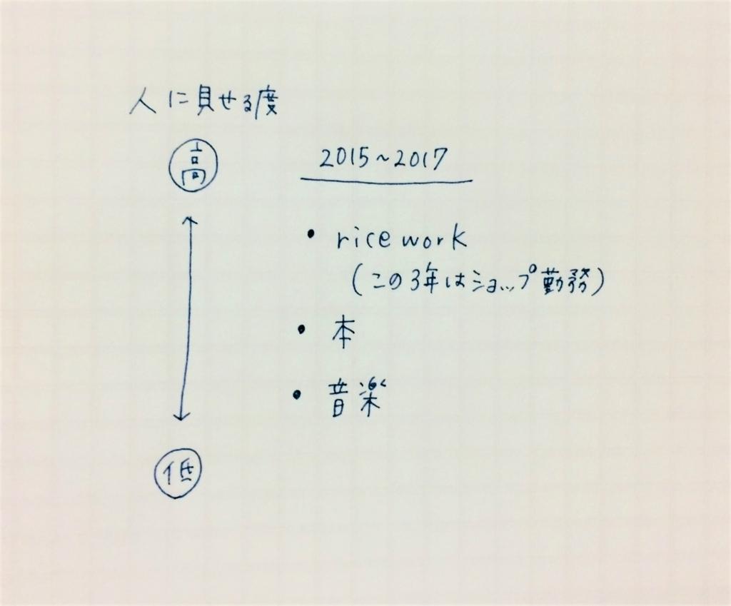 f:id:sarydiary:20180323223146j:plain