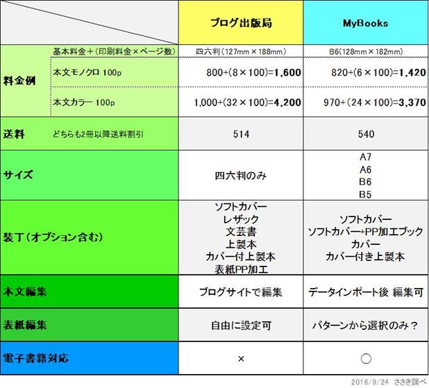 f:id:sasaki33:20160924134849j:plain