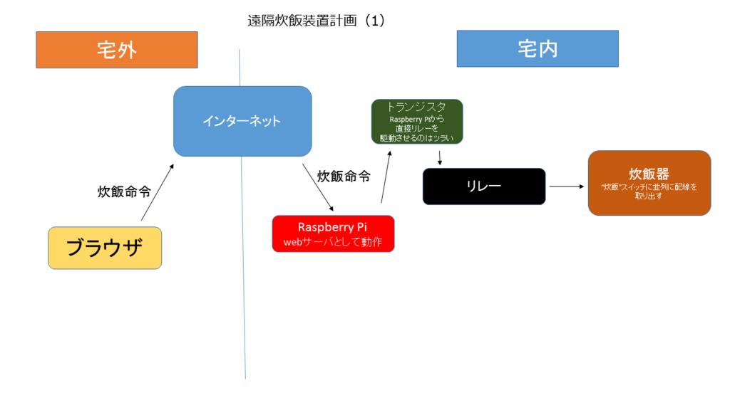f:id:sasamatsu:20150925204226p:plain