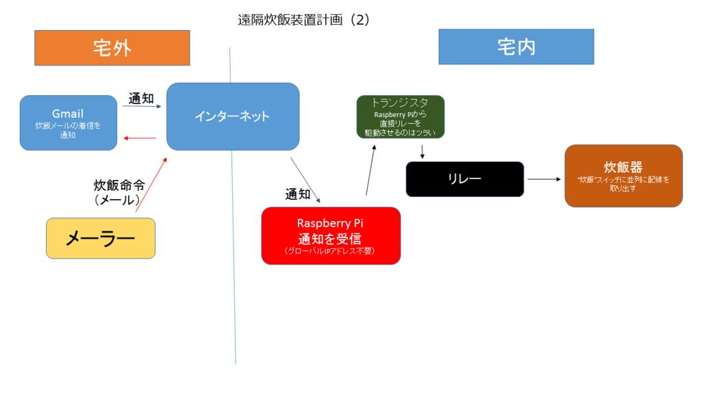 f:id:sasamatsu:20150925204506p:plain