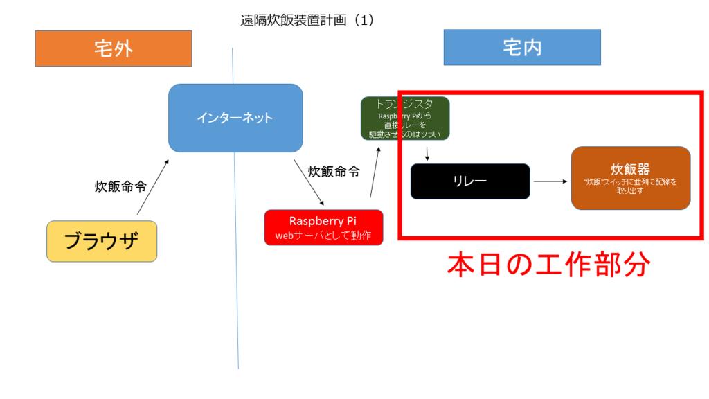 f:id:sasamatsu:20150930192918p:plain