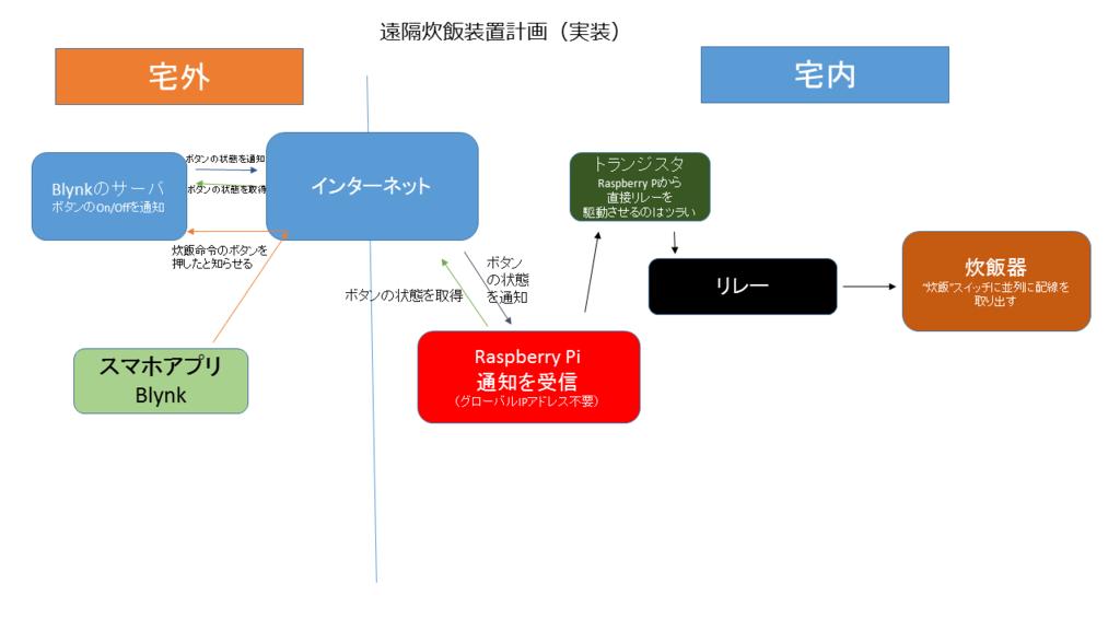 f:id:sasamatsu:20151004113159p:plain