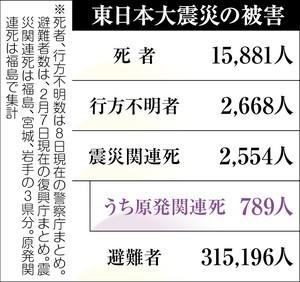 f:id:sasameyuki47:20130312002453j:image:left