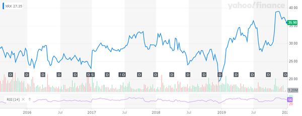 XRX_YahooFinanceChart (1)