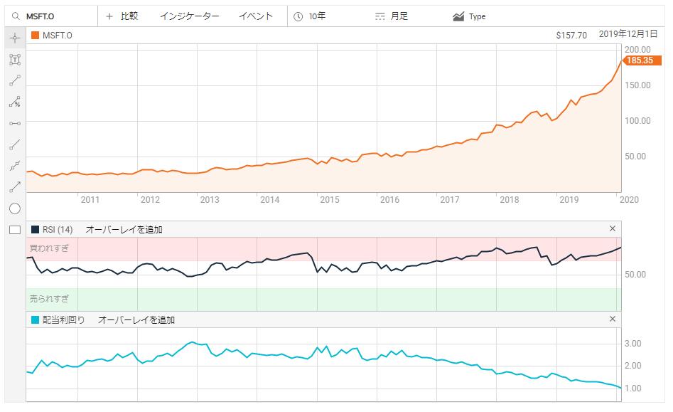 マイクロソフト,株価,チャート